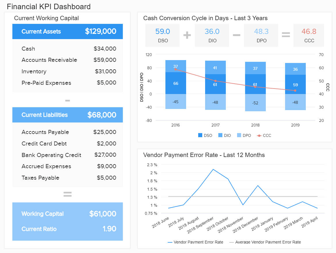 Financial Dashboards - Examples & Templates To Achieve Your in Financial Reporting Dashboard Template