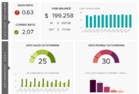 Financial Dashboards – Examples & Templates To Achieve Your regarding Financial Reporting Dashboard Template