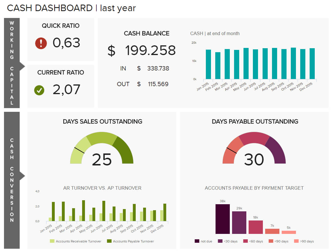 Financial Dashboards - Examples & Templates To Achieve Your Regarding Financial Reporting Dashboard Template