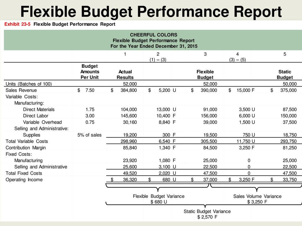 Flexible Budgets And Standard Cost Systems - Ppt Download Within Flexible Budget Performance Report Template