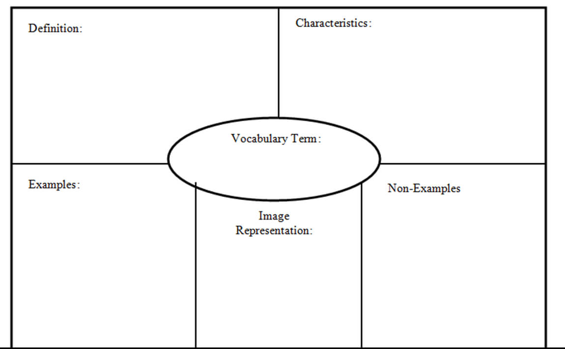 Frayer Chart - Major.magdalene-Project in Blank Frayer Model Template