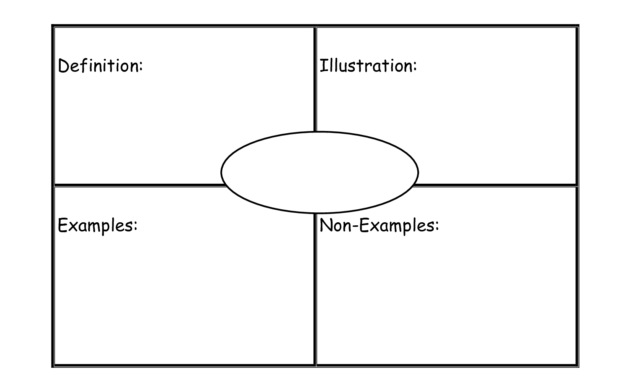 Frayer Model Graphic Organizer Template | Vocabulary Graphic regarding Blank Frayer Model Template
