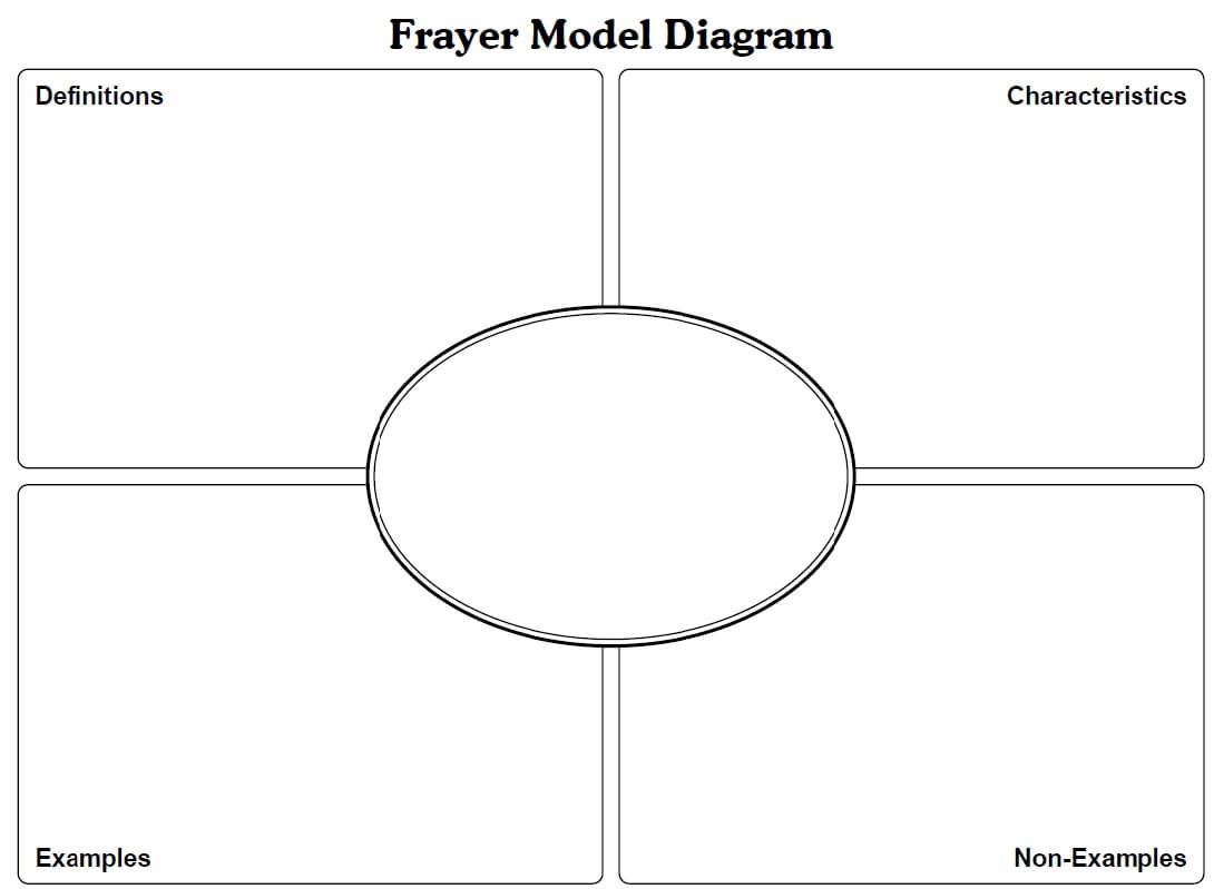 Frayer Model Template Math. Letter L Likewise How To Draw A within Blank Frayer Model Template
