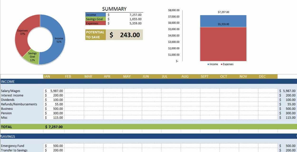 Free Budget Templates In Excel | Smartsheet In Annual Budget Report Template