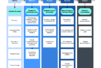 Free Dmaic Diagrams – Technical Diagrams for Dmaic Report Template