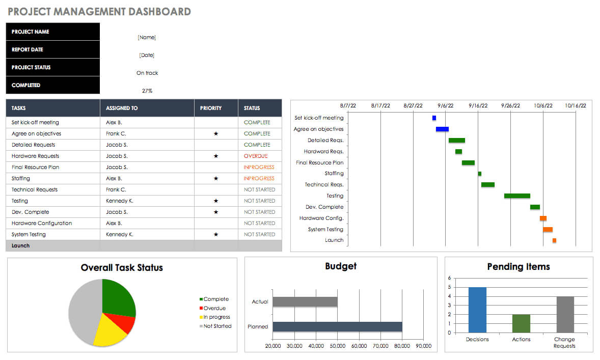 Free Excel Dashboard Templates - Smartsheet In Project Status Report Dashboard Template