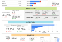 Free Google Analytics Report For Sales Funnels inside Sales Funnel Report Template