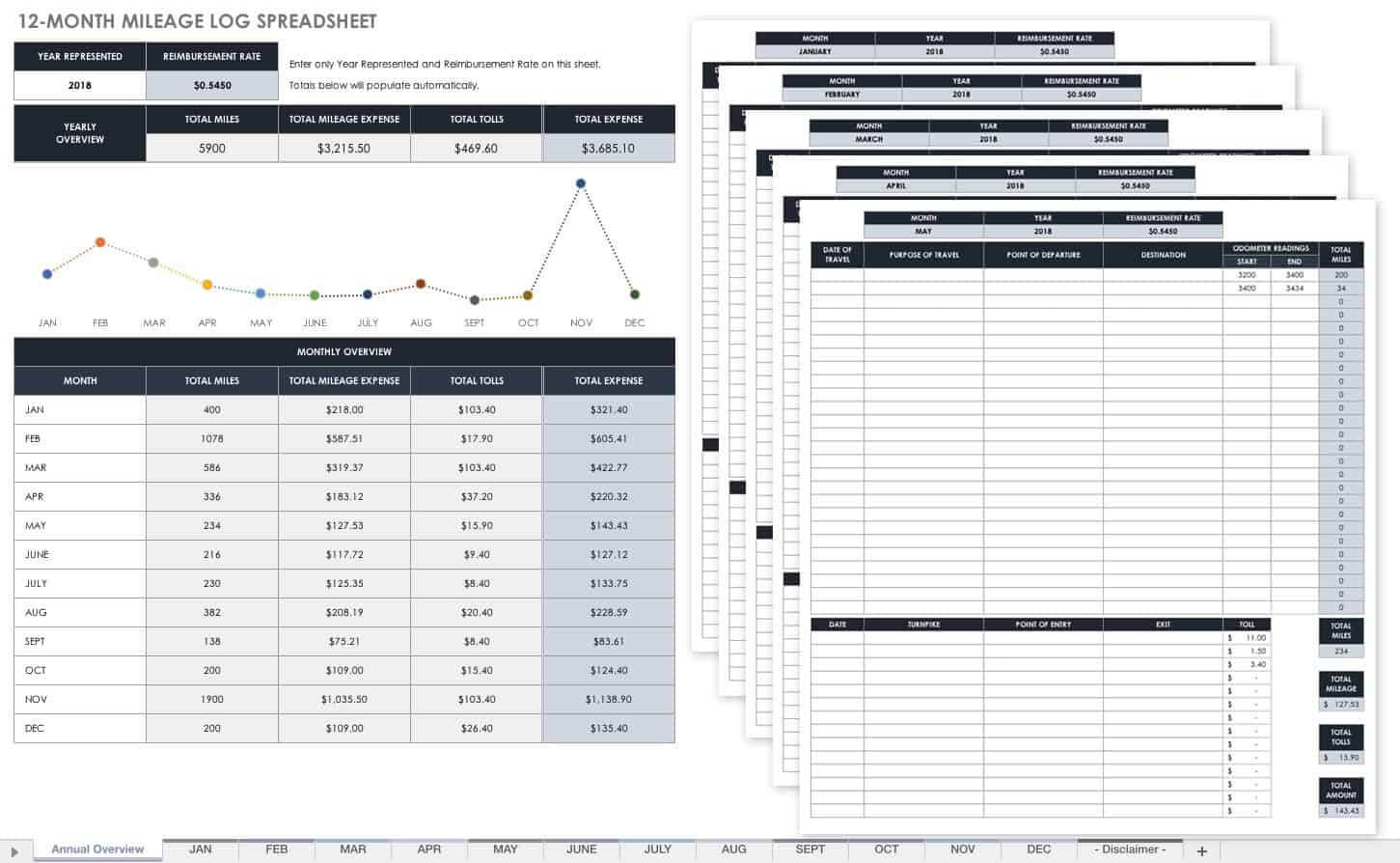 Free Mileage Log Templates | Smartsheet regarding Mileage Report Template