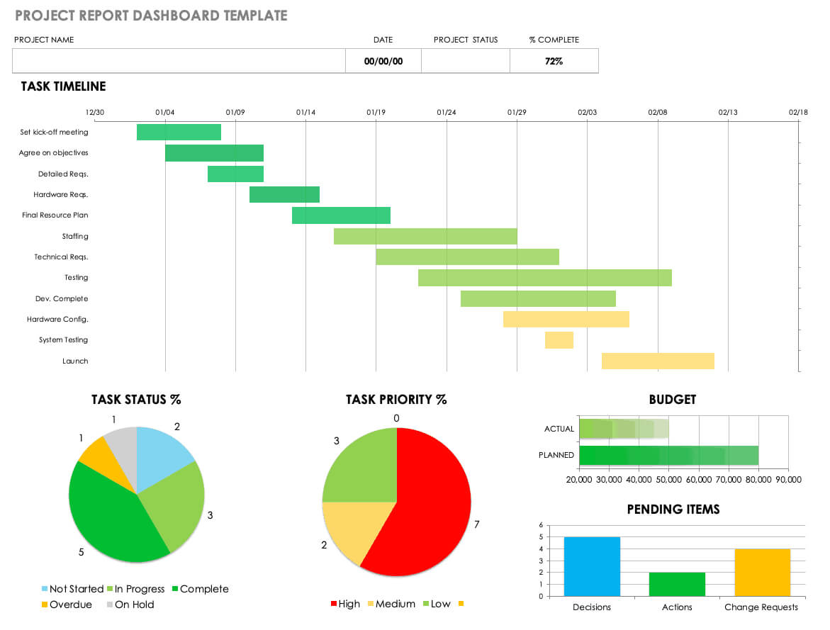 Free Project Report Templates | Smartsheet inside It Management Report Template