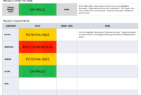 Free Project Report Templates | Smartsheet throughout Qa Weekly Status Report Template