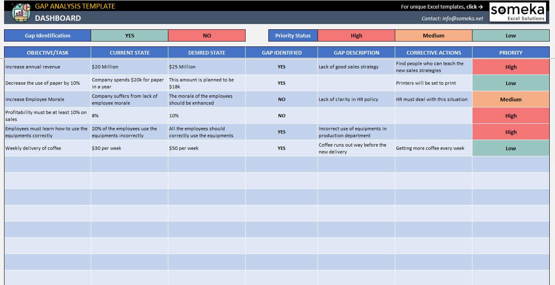 Gap Analysis Template with Gap Analysis Report Template Free