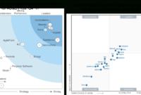 Gartner Magic Quadrant & Forrester Wave Analyses   Mendix throughout Gartner Certificate Templates