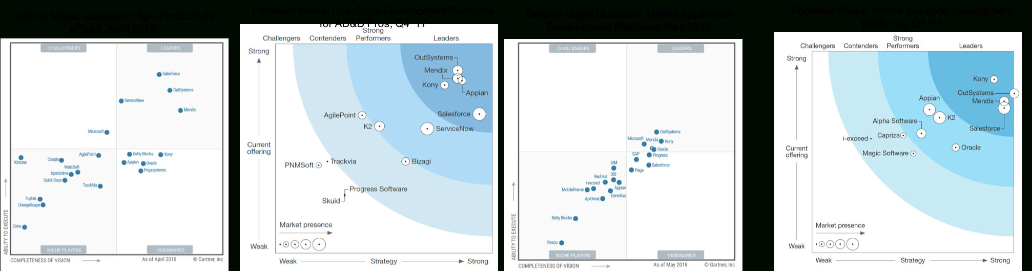 Gartner Magic Quadrant & Forrester Wave Analyses | Mendix Throughout Gartner Certificate Templates