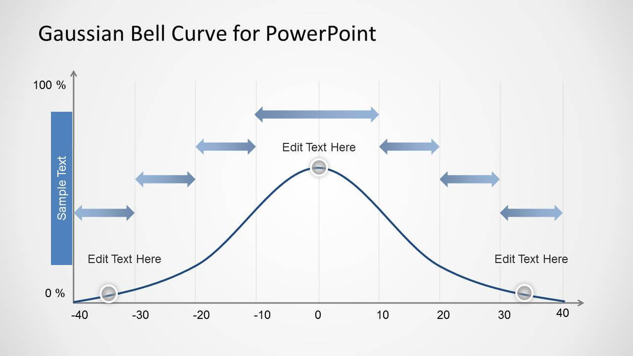 Gaussian Bell Curve Template For Powerpoint for Powerpoint Bell Curve Template