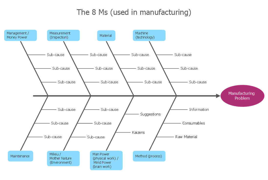 How Do Fishbone Diagrams Solve Manufacturing Problems within Blank Fishbone Diagram Template Word