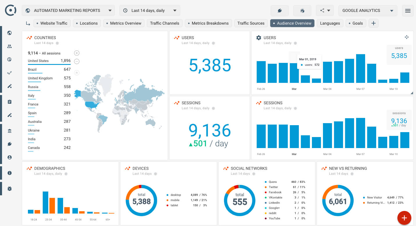 How To Create Seo Dashboard Using Google Analytics Audience with regard to Website Traffic Report Template