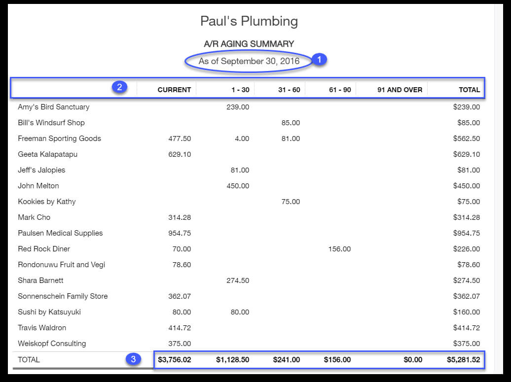 How To Run An Accounts Receivable Aging Report In Quickbooks throughout Accounts Receivable Report Template