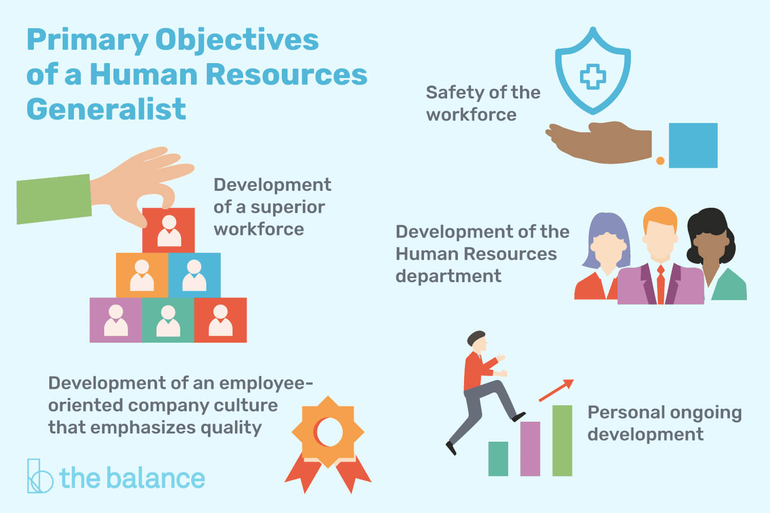 Human Resources Generalist Job Description: Salary & More within Hr Annual Report Template