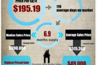 Image Result For Real Estate Market Report Template | Real inside Real Estate Report Template