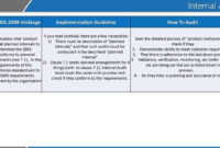 Iso 90012015 Audit Report Sample throughout Iso 9001 Internal Audit Report Template