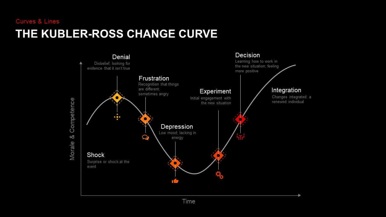 Kubler Ross Change Curve Powerpoint Template & Keynote for Depression Powerpoint Template