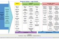Learning And Evaluation/logic Models/ar – Meta for Logic Model Template Word