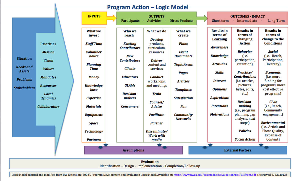 Learning And Evaluation/logic Models/ar - Meta For Logic Model Template Word