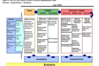Logic Model Template | Madinbelgrade within Logic Model Template Microsoft Word