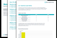 Malware Indicators Report – Sc Report Template | Tenable® intended for Network Analysis Report Template