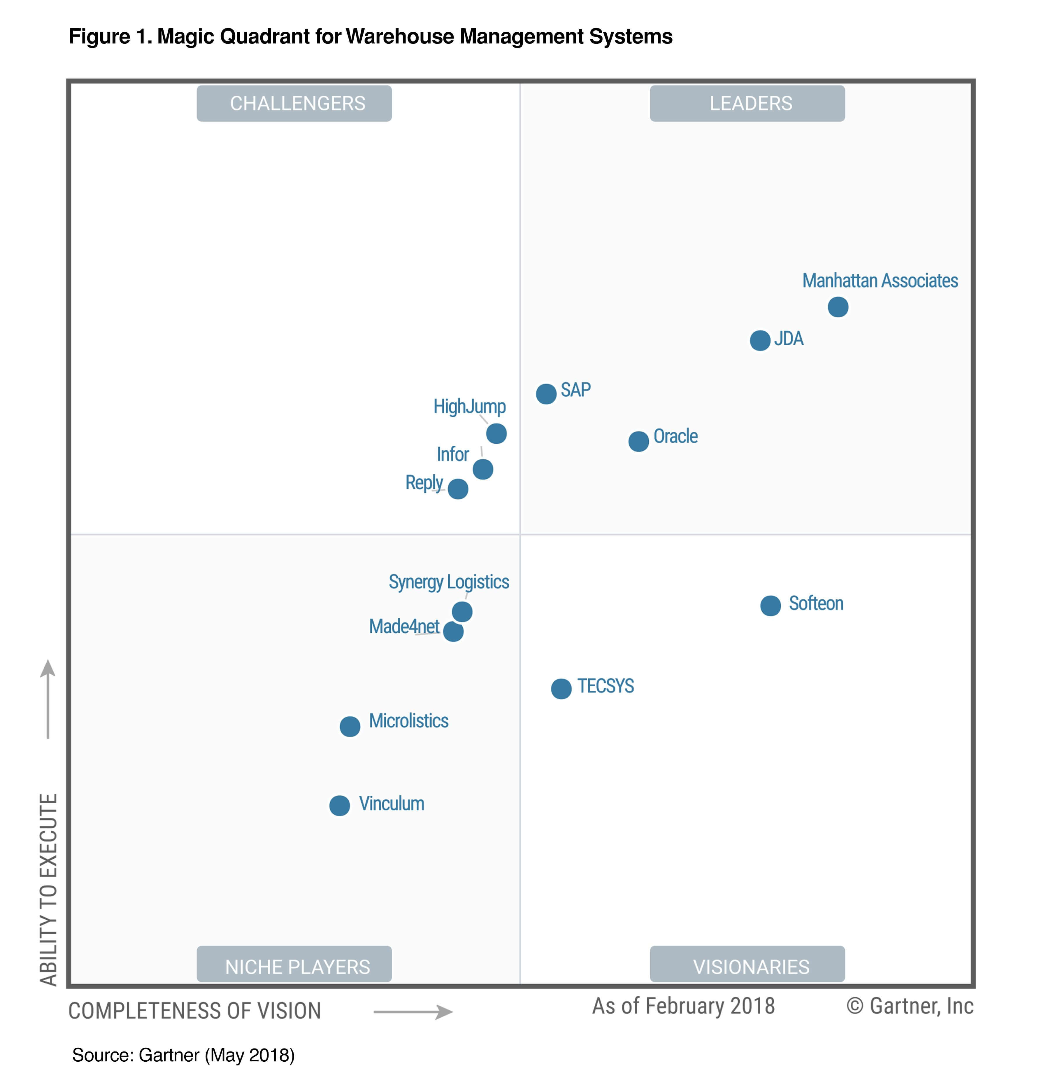 Manhattan Once Again Named A Leader In Gartner Wms Report With Regard To Gartner Certificate Templates