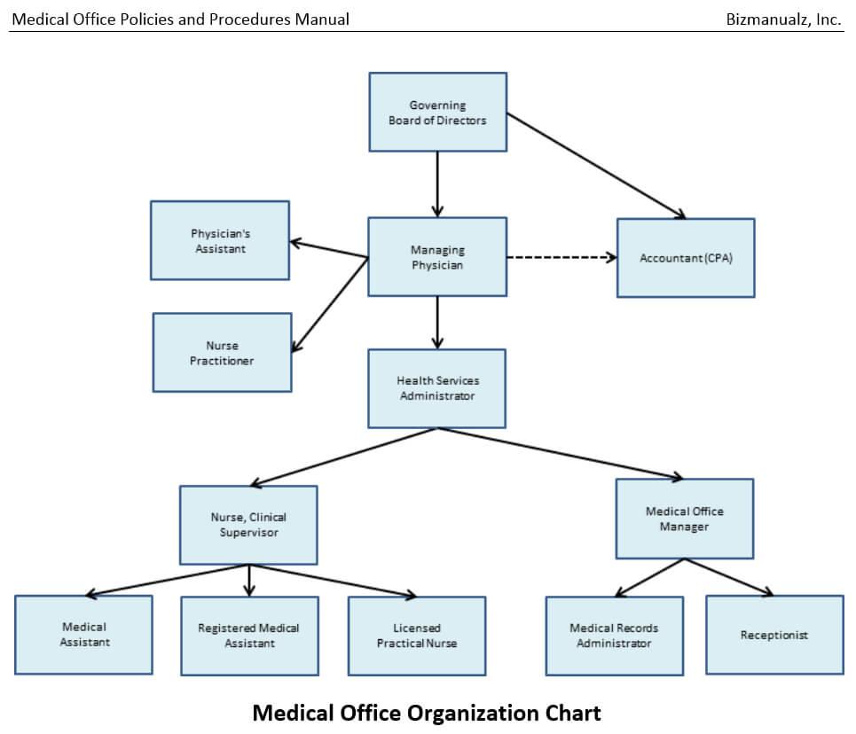 Medical Office Policies Procedures Manual | Bizmanualz regarding Procedure Manual Template Word Free