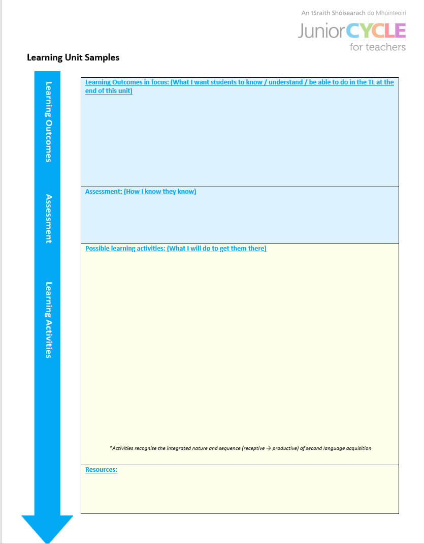 Modern Foreign Languages | Planning Resources | Junior Cycle within Blank Scheme Of Work Template