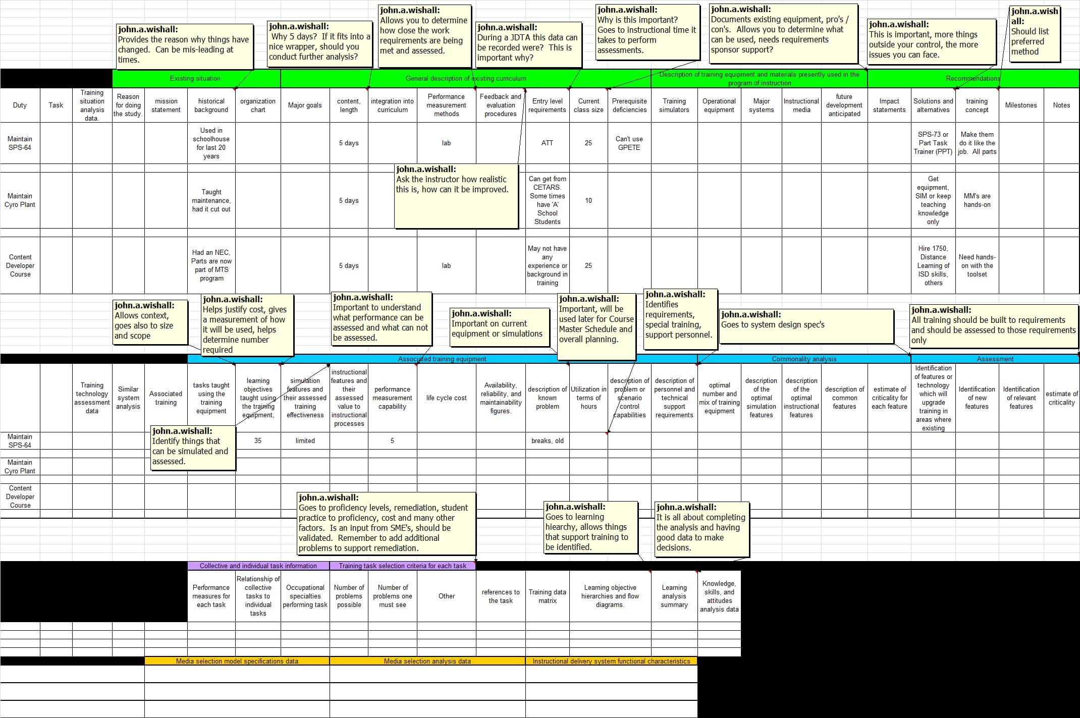 Navy Training Transformation - 5.2.3.1 Training Situation in Training Needs Analysis Report Template