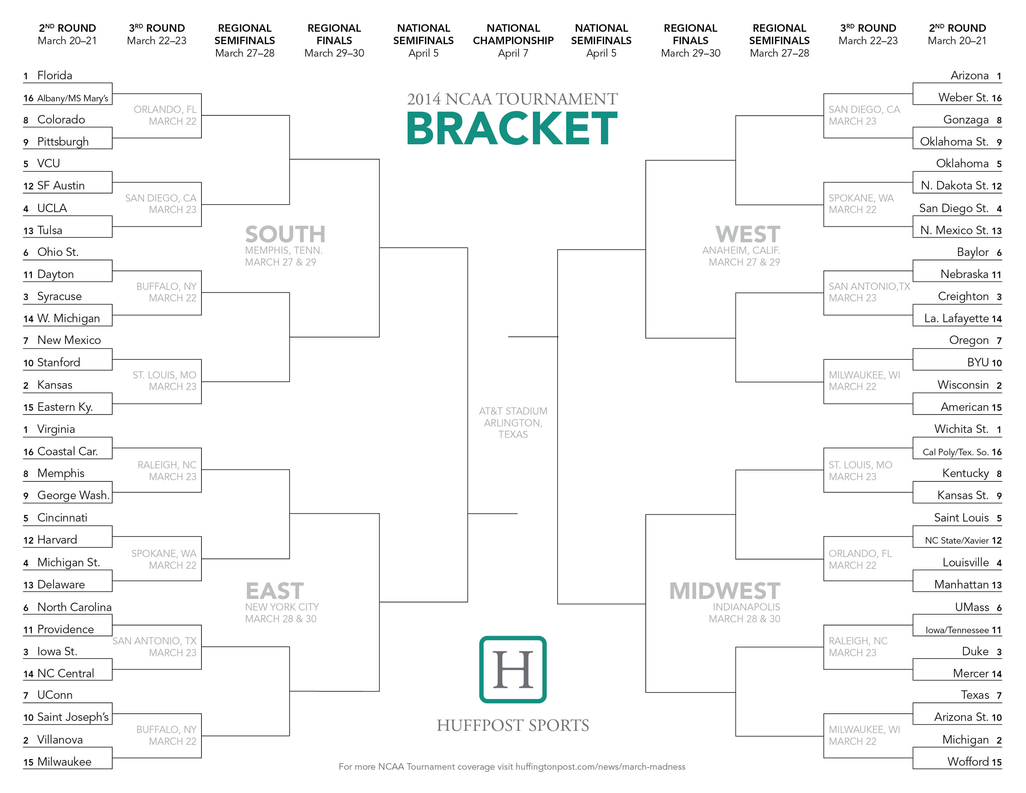 Ncaa Tournament Bracket 2014: Printable March Madness Sheet inside Blank March Madness Bracket Template