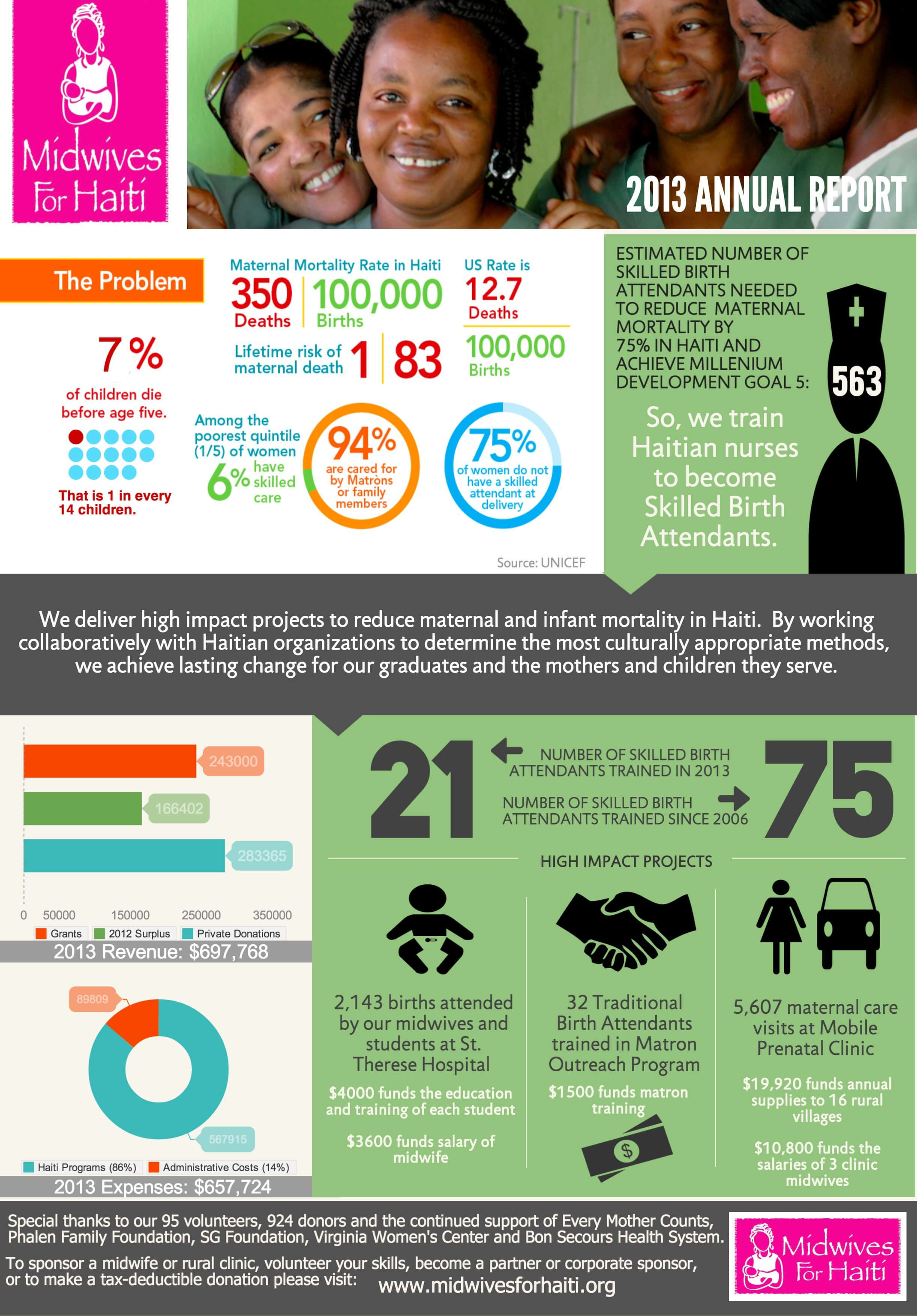 Nonprofit Annual Report As An Infographic (Summer Aronson throughout Nonprofit Annual Report Template