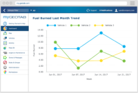 Optimise Your Fleet Fuel Efficiency | Geotab with regard to Fleet Management Report Template