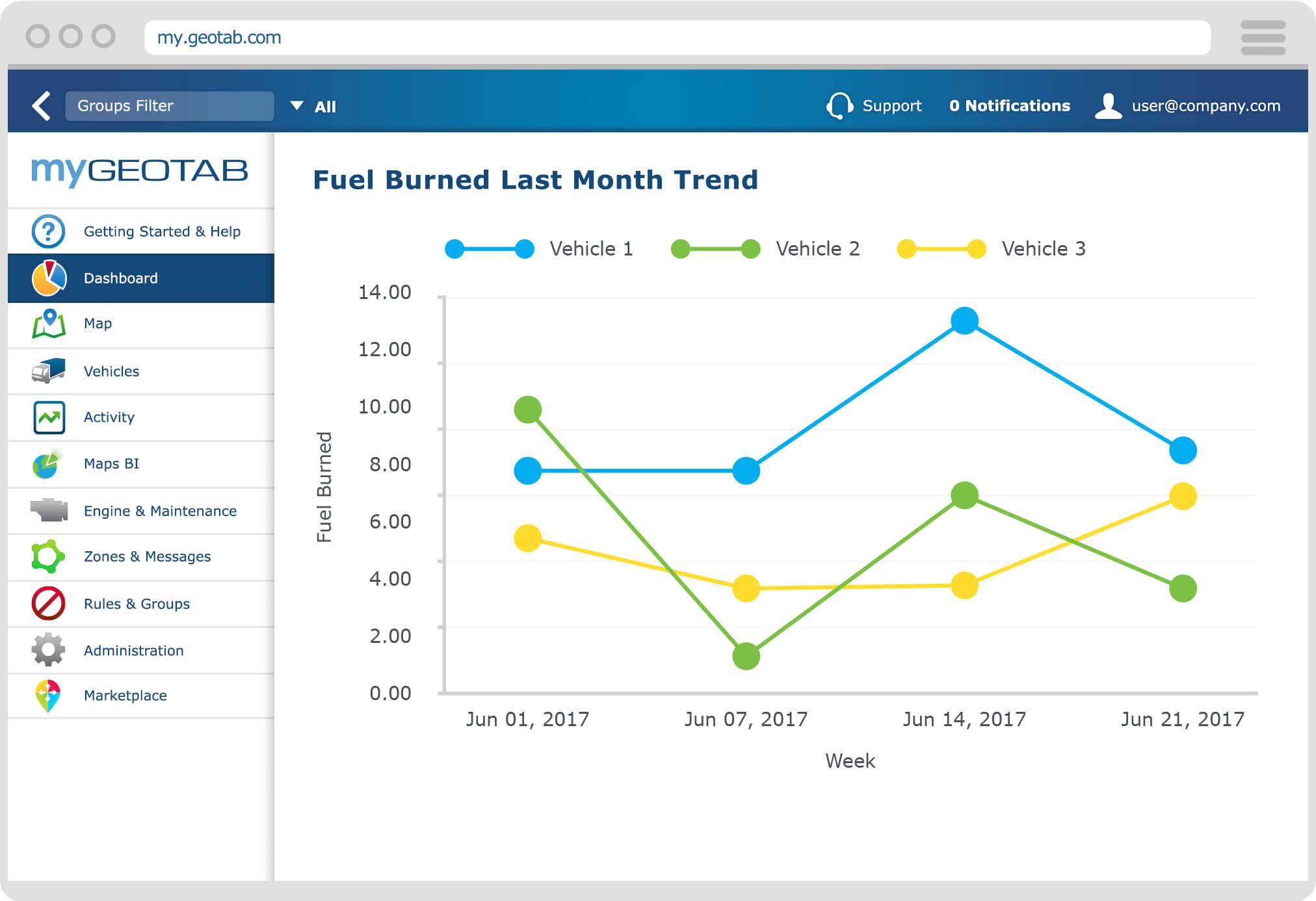 Optimise Your Fleet Fuel Efficiency | Geotab within Fleet Report Template
