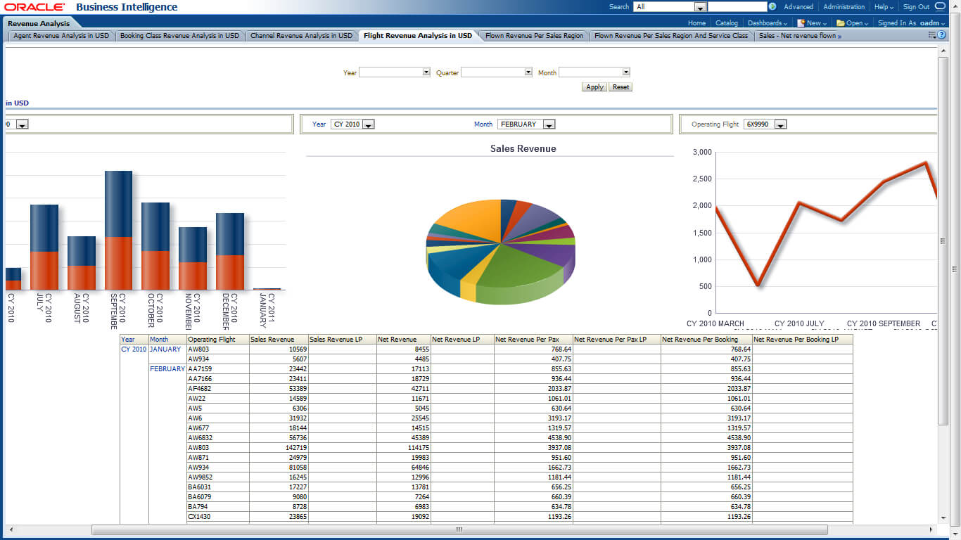Oracle Airlines Data Model Sample Reports in Sales Analysis Report Template