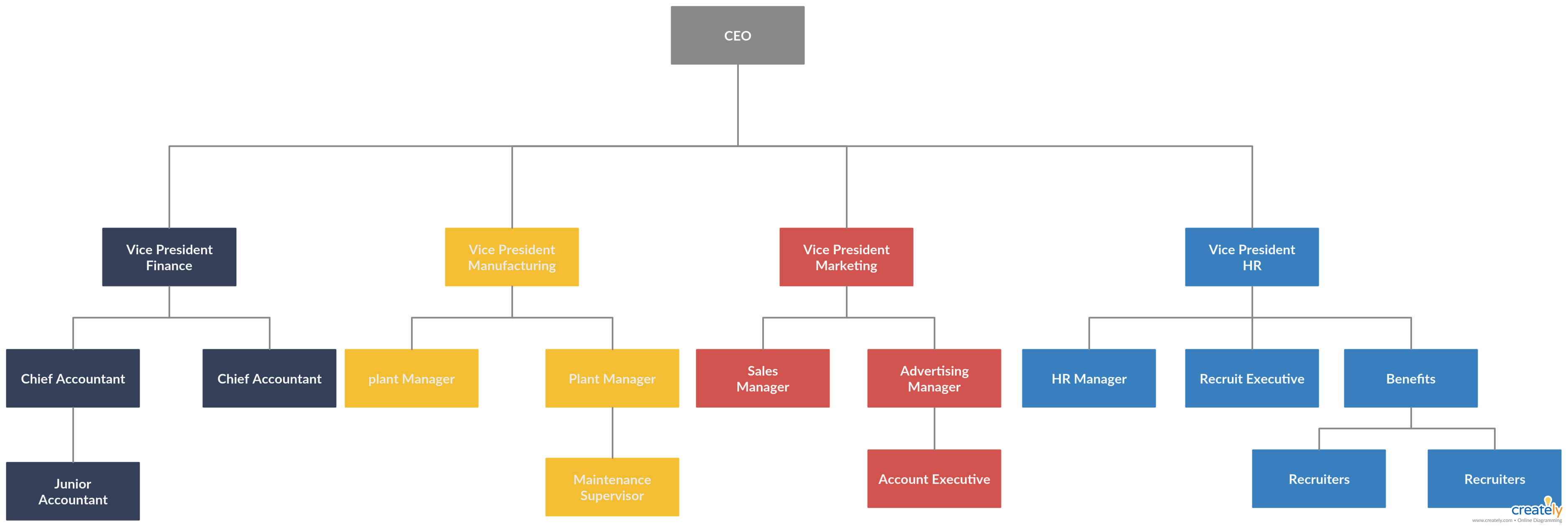 Organogram Example - You Can Edit This Template And Create pertaining to Company Organogram Template Word