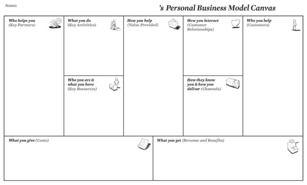 Personal Business Model Canvas | Creatlr intended for Business Model Canvas Template Word