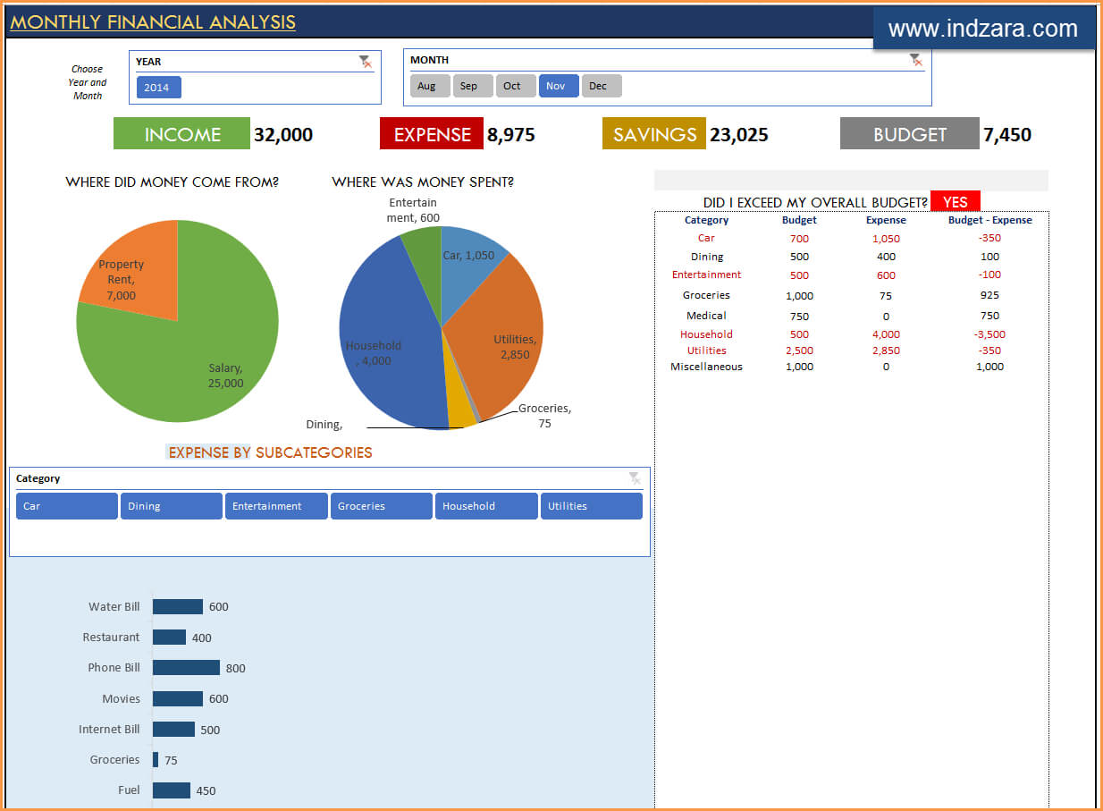 Personal Finance Excel Templates | Indzara intended for Financial Reporting Templates In Excel