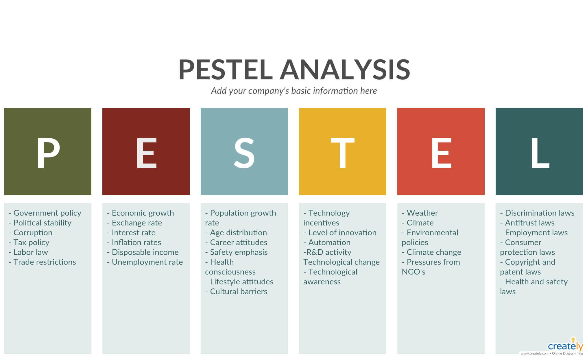Pestle Analysis Template – Pest Analysis Is The Foolproof Pertaining To Pestel Analysis Template Word