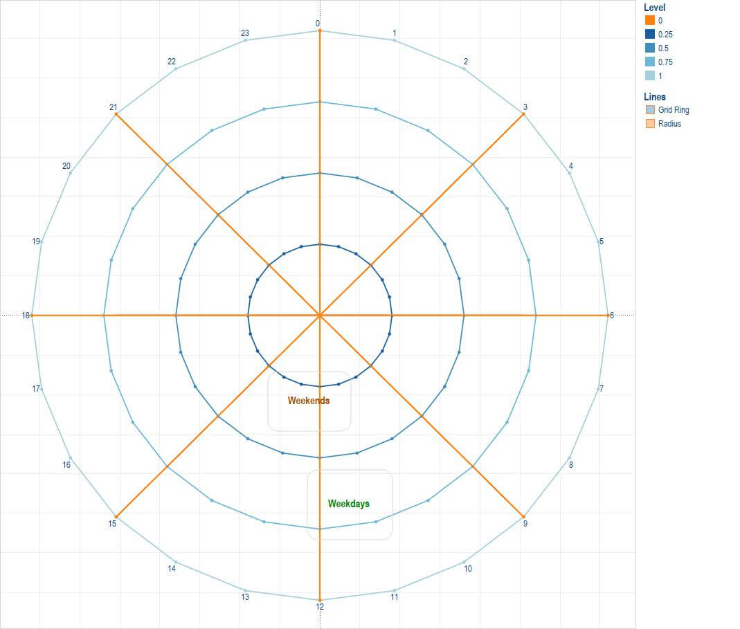Pie Radar Chart Excel Template - Bedowntowndaytona inside Blank Radar Chart Template