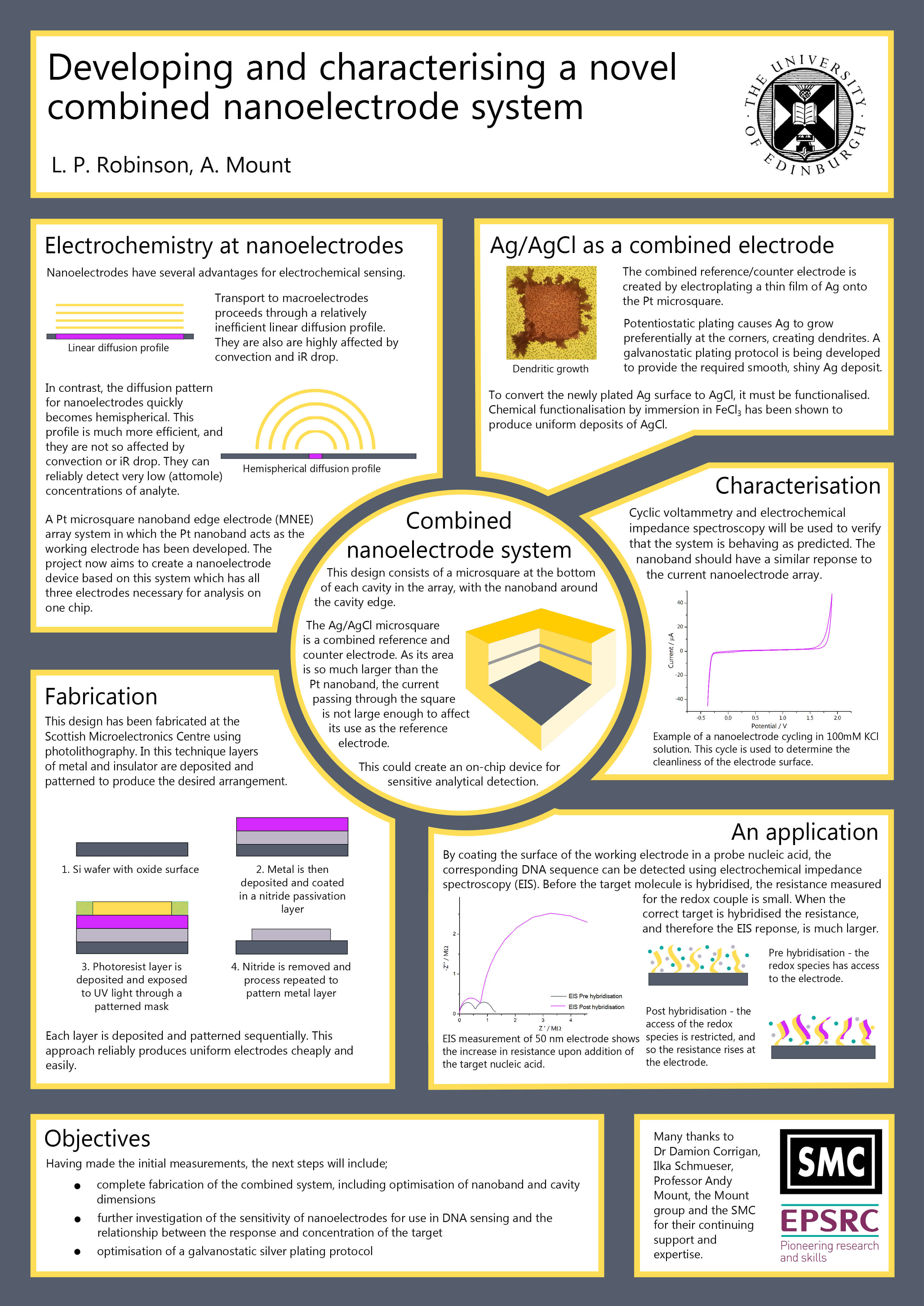 Pinlin On Academic Poster | Scientific Poster Design within Powerpoint Academic Poster Template