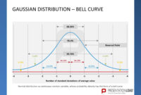 Pinpresentationload On Quality Management // Powerpoint intended for Powerpoint Bell Curve Template