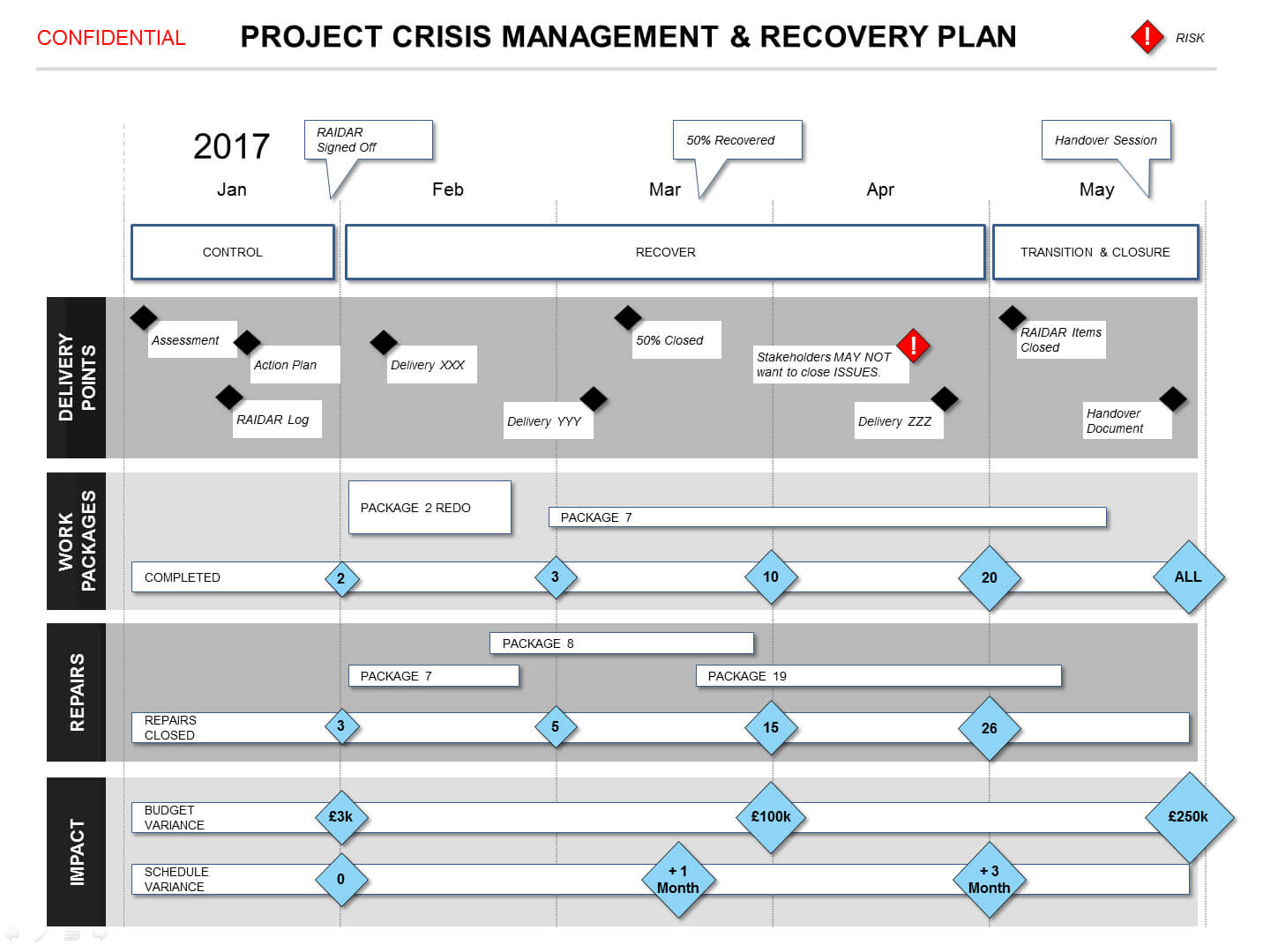 Powerpoint Project Crisis Recovery Plan Template pertaining to Project Schedule Template Powerpoint