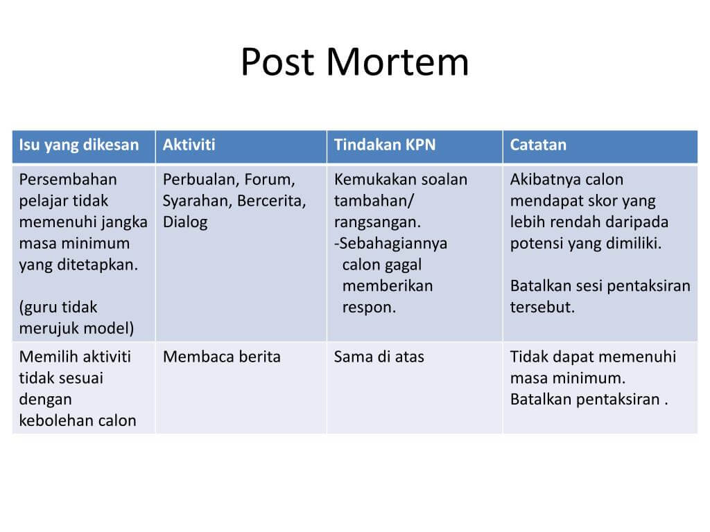 Ppt - Post Mortem Powerpoint Presentation - Id:5066769 throughout Post Mortem Template Powerpoint