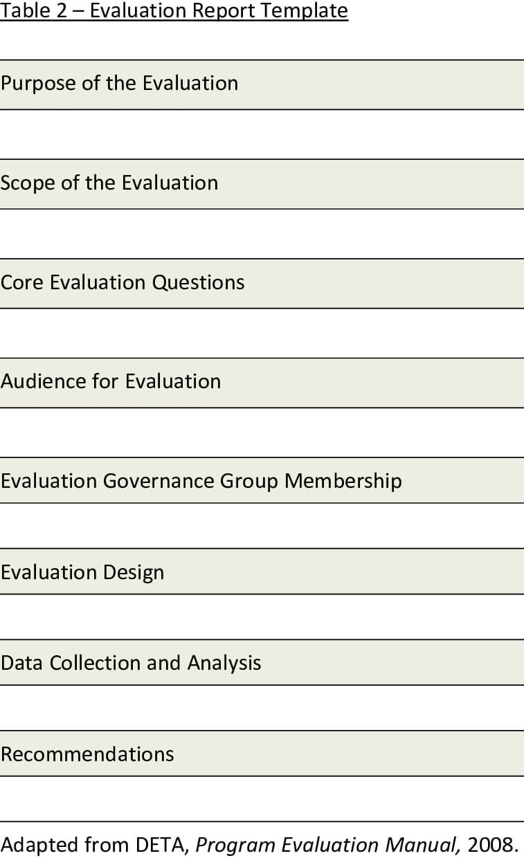 Presents A Template For The Evaluation Report. The Report With Template For Evaluation Report
