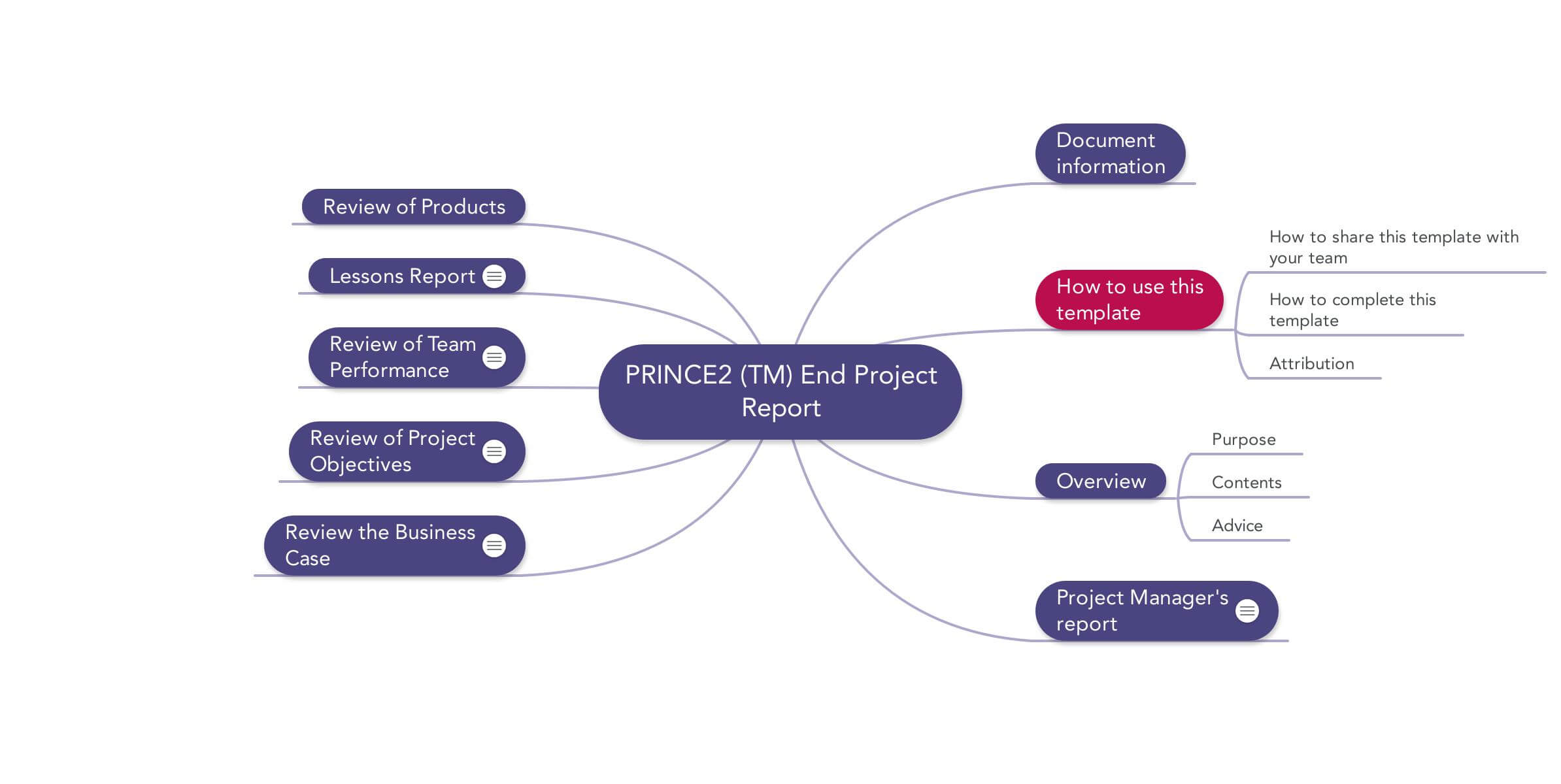 Prince2 End Project Report | Download Template for Ms Word Templates For Project Report