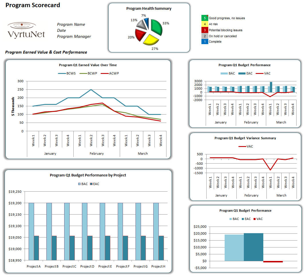 Program Scorecard. Earned Value And Quality Performance for Earned Value Report Template